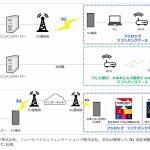 ソフトバンクの5Gプレサービスにソニーとシャープが5G端末提供へ
